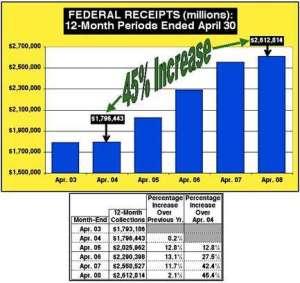 Revenue Increases