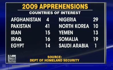 2009 Apprehensions